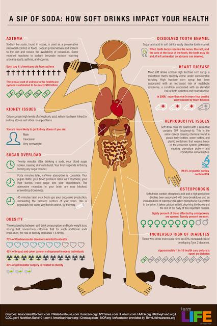 Ce se întâmplă în organism după ce bei sucuri acidulate