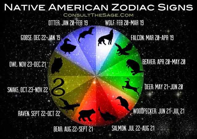 ce divulga zodiacul amerindian